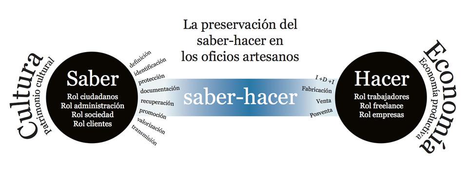 La preservación del saber-hacer en los oficios artesanos